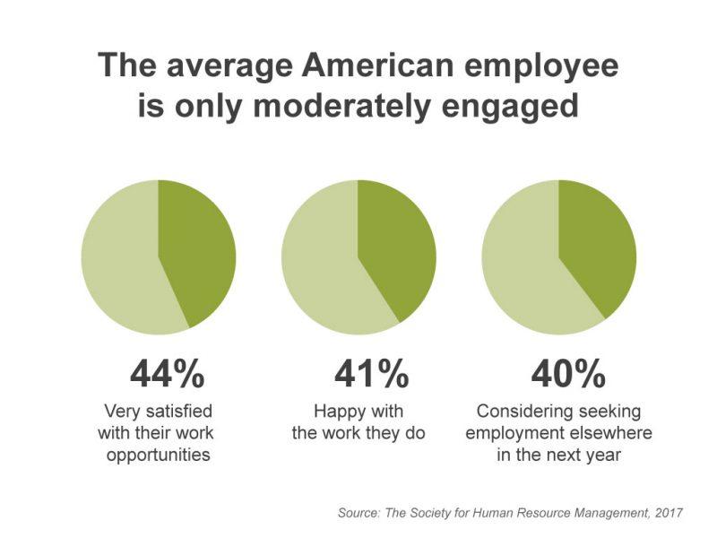 average-american-employee-moderately-engaged