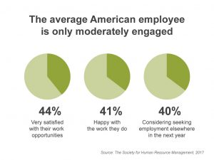 average-american-employee-only-moderately-engaged