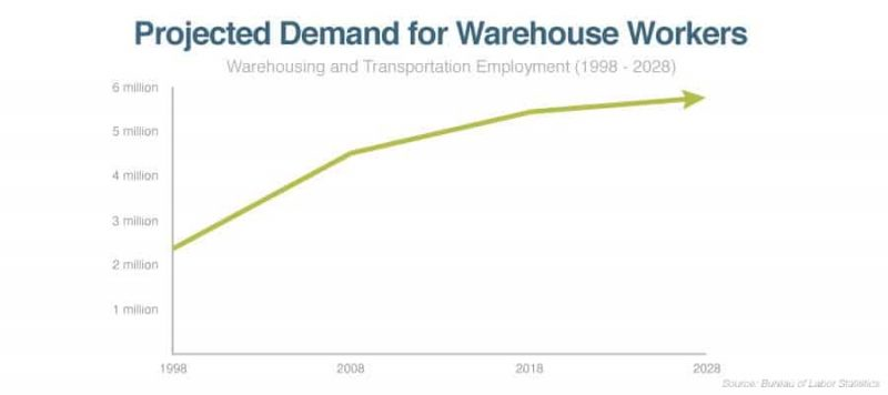 demand for warehouse workers chart showing growth
