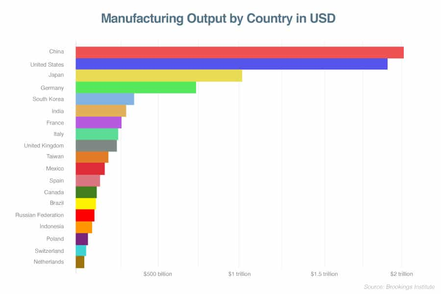 top countries for manufacturing output in 2019