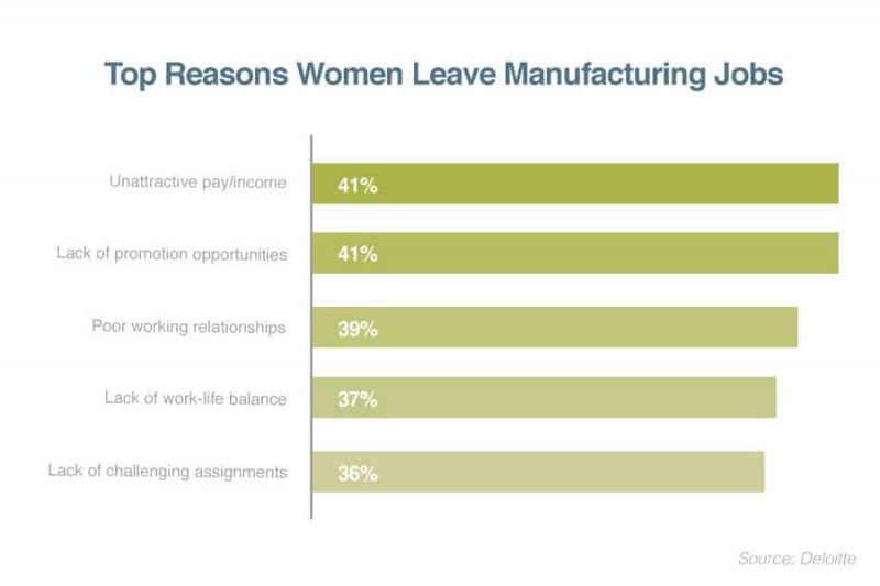 top reasons women leave manufacturing jobs