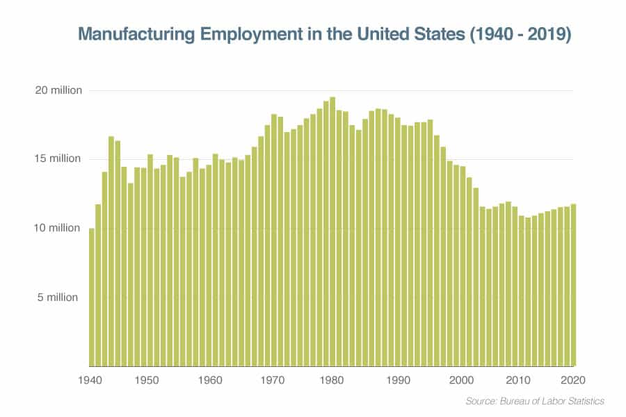 us manufacturing employment from 1940 to 2019