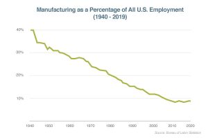 us manufacturing as a proportion of all employment