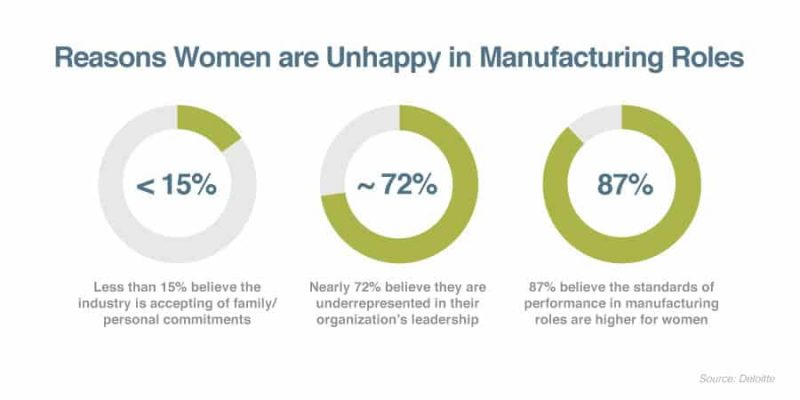 reasons women are unhappy in manufacturing roles