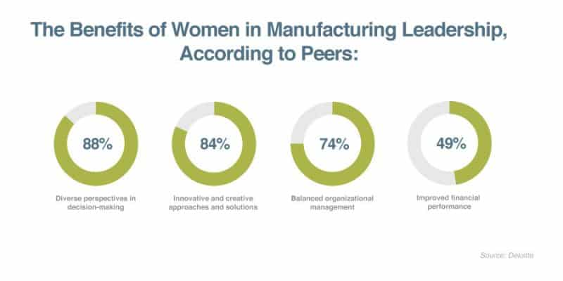 benefits of women in manufacturing leadership pie chart