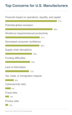 top concerns for US manufacturers