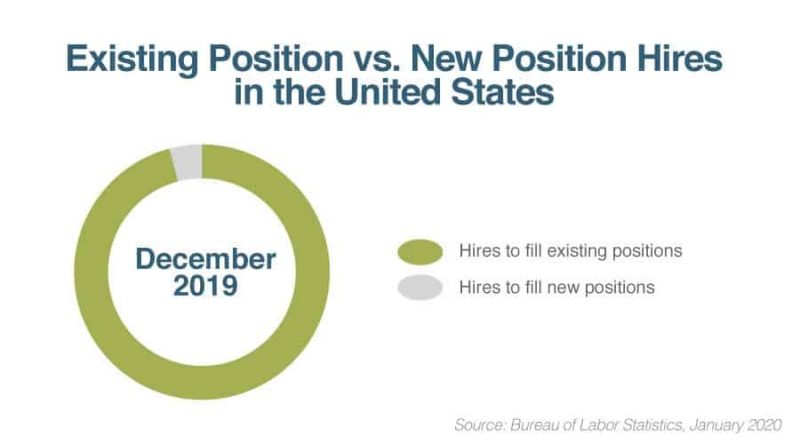 filling existing positions vs new positions