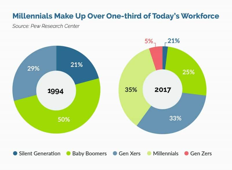 percentage of millennials in the workforce