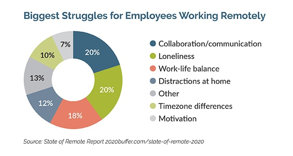 biggest struggles for employees working remotely graph